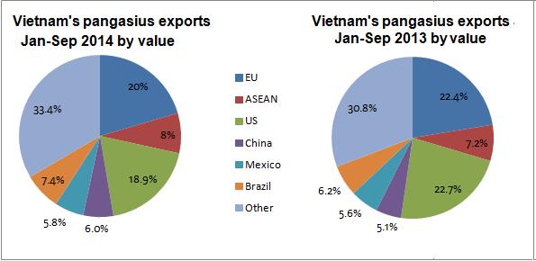 Panga Exports 2014